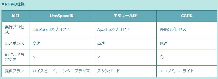 ロリポップのPHP対応仕様